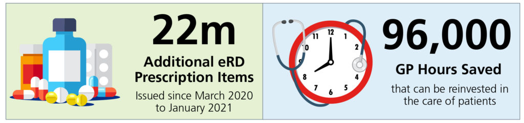 Graphic of drugs and clock.  Text reads:  22m additional eRD Prescription Items issues since March 2020 to January 2021.  96,000 GP Hours Saved that can be reinvested in the care of patients